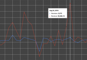 Big Storm analytics graph showing the session and revenue trends for a client for the month of August in 2016