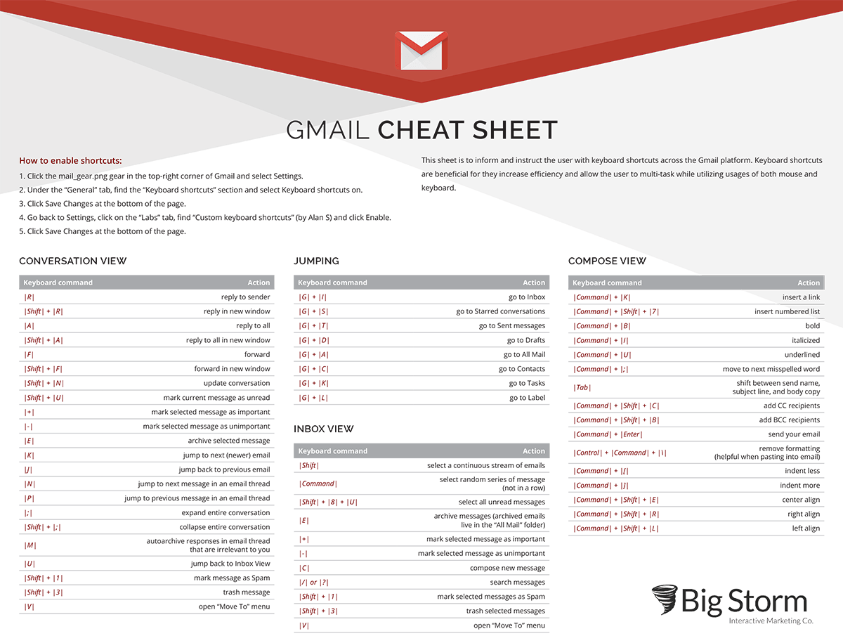 illustrated table of Gmail Keyboard Shortcuts