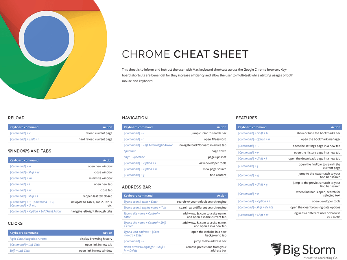 illustrated table of Chrome Keyboard Shortcuts
