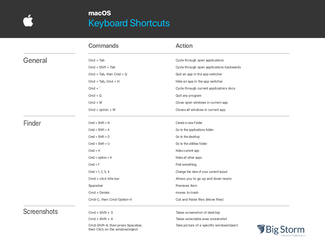 table of mac os keyboard shortcuts