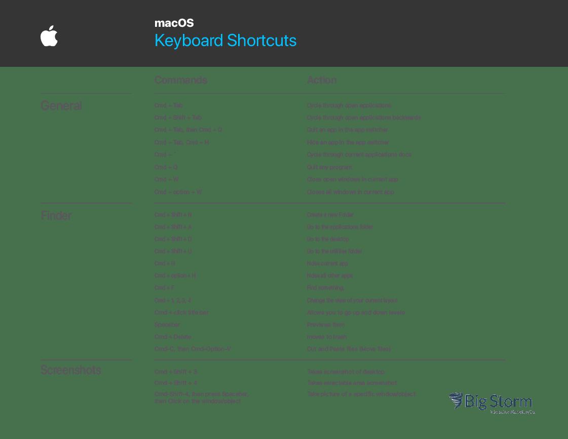 table of mac os keyboard shortcuts