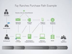 flow chart graphic for Fay Ranches Purchase Path