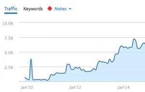 line graph about Fay Ranches
