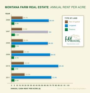 bar graph about Montana Farm Real Estate Annual Rent Per Acre