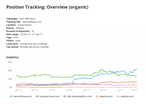 position tracking report and graph for Kalm with Kava